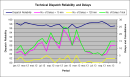 dispatch_rel